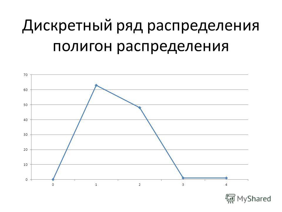 Дискретный ряд распределения полигон распределения