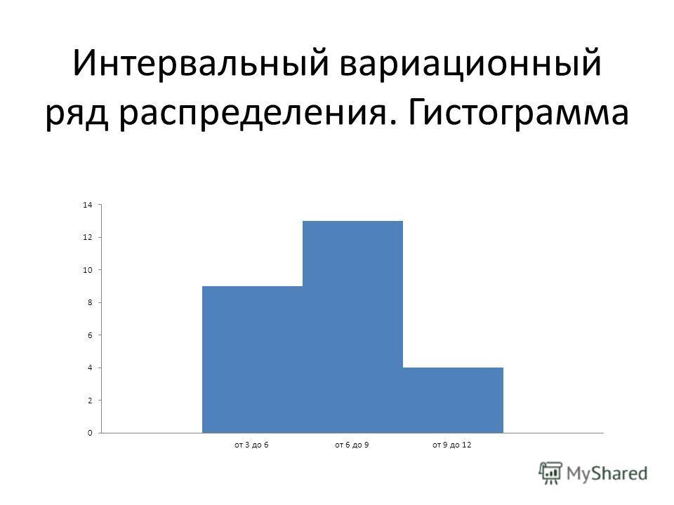 Интервальный вариационный ряд распределения. Гистограмма