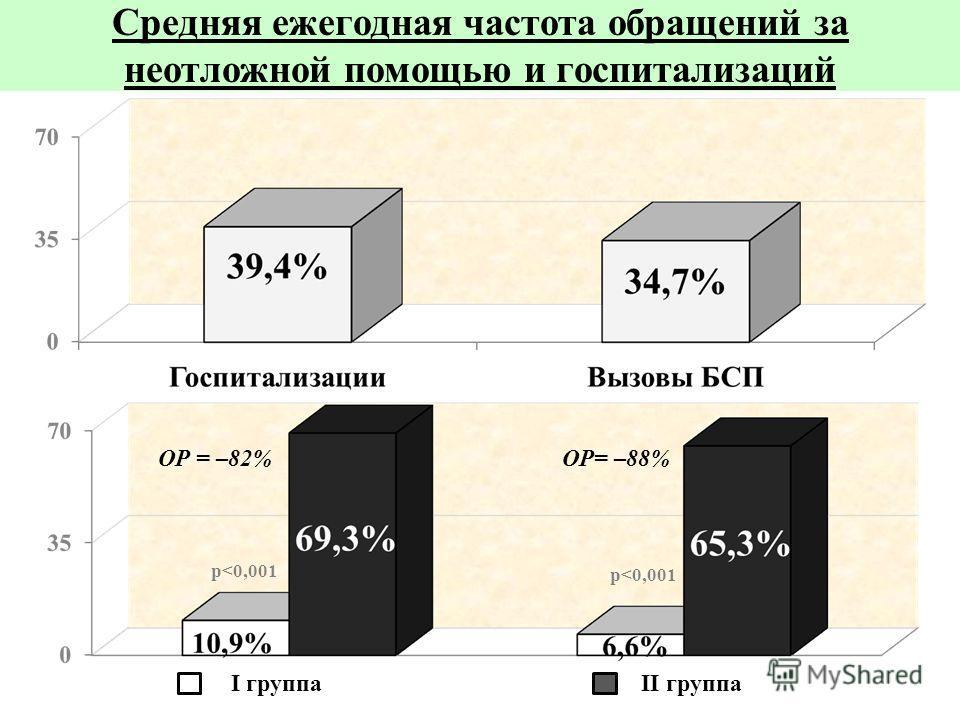 Средняя ежегодная частота обращений за неотложной помощью и госпитализаций II группа р
