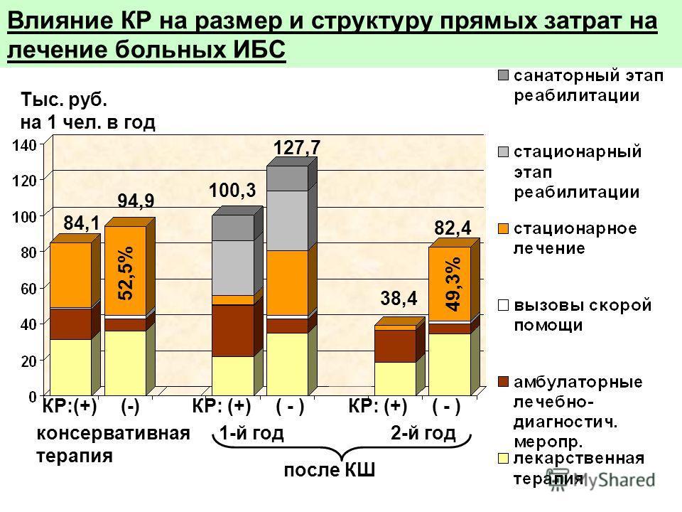 Влияние КР на размер и структуру прямых затрат на лечение больных ИБС 84,1 100,3 38,4 консервативная терапия 1-й год 2-й год после КШ Тыс. руб. на 1 чел. в год КР:(+) (-) 94,9 127,7 82,4 52,5% 49,3%
