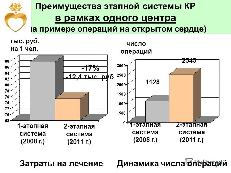 Преимущества этапной системы КР в рамках одного центра (на примере операций на открытом сердце) 1-этапная система (2008 г.) 2-этапная система (2011 г.) -17% -12,4 тыс. руб 1-этапная система (2008 г.) 2-этапная система (2011 г.) число операций тыс. ру
