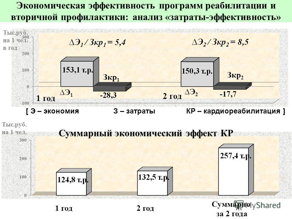 Экономическая эффективность программ реабилитации и вторичной профилактики: анализ «затраты-эффективность» Суммарно за 2 года 1 год Э 1 / Зкр 1 = 5,4 Э 2 / Зкр 2 = 8,5 Суммарный экономический эффект КР Э1Э1 Э2Э2 Зкр 1 Зкр 2 1 год 2 год Тыс.руб. на 1
