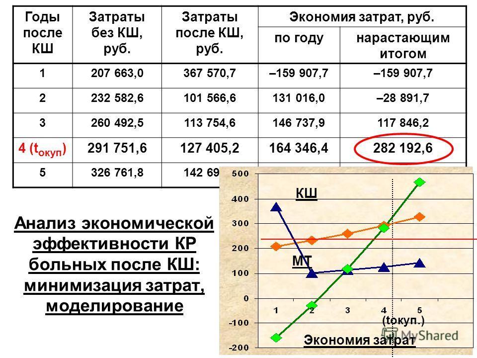 Анализ экономической эффективности КР больных после КШ: минимизация затрат, моделирование Годы после КШ Затраты без КШ, руб. Затраты после КШ, руб. Экономия затрат, руб. погоду нарастающим итогом 1207 663,0367 570,7–159 907,7 2232 582,6101 566,6131 0