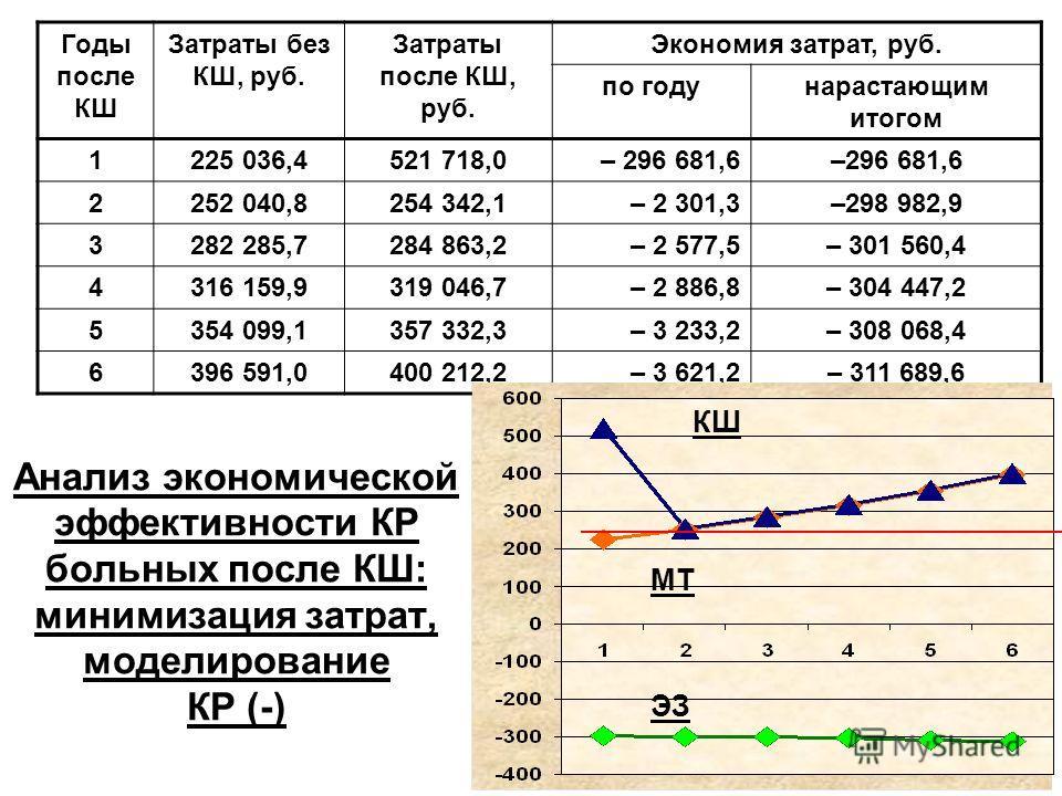 Анализ экономической эффективности КР больных после КШ: минимизация затрат, моделирование КР (-) Годы после КШ Затраты без КШ, руб. Затраты после КШ, руб. Экономия затрат, руб. погоду нарастающим итогом 1225 036,4521 718,0– 296 681,6 2252 040,8254 34