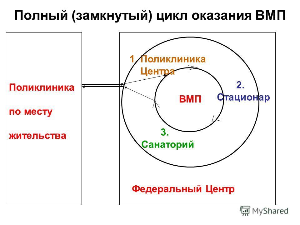 Полный (замкнутый) цикл оказания ВМП 1. Поликлиника Центра 2. Стационар 3. Санаторий ВМП Поликлиника по месту жительства Федеральный Центр