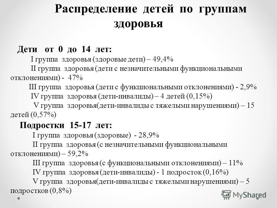 Распределение детей по группам здоровья Дети от 0 до 14 лет: I группа здоровья (здоровые дети) – 49,4% II группа здоровья (дети с незначительными функциональными отклонениями) - 47% III группа здоровья (дети с функциональными отклонениями) - 2,9% IV