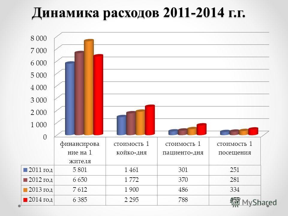 Динамика расходов 2011-2014 г.г.