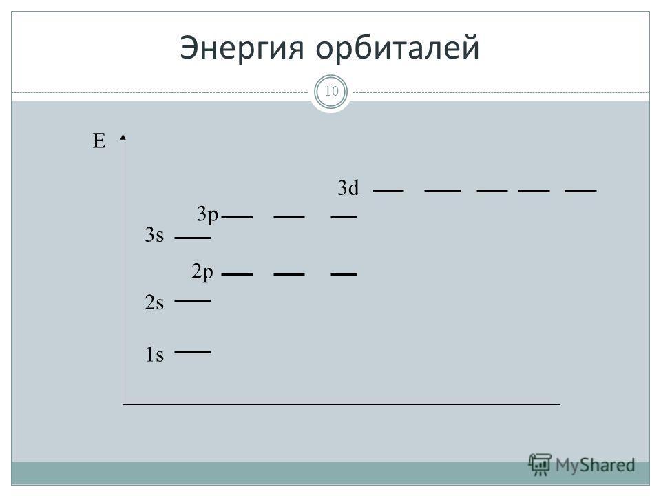 Энергия орбиталей 10 E 1s1s 2s 3s 2p 3p 3d