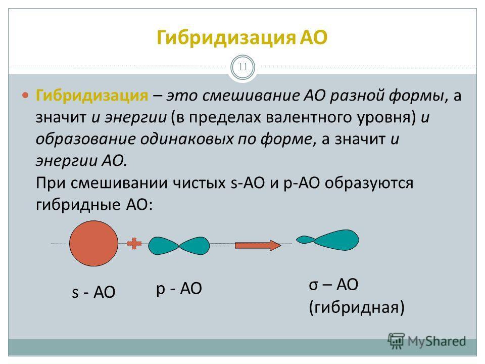 Гибридизация АО 11 Гибридизация – это смешивание АО разной формы, а значит и энергии (в пределах валентного уровня) и образование одинаковых по форме, а значит и энергии АО. При смешивании чистых s-АО и р-АО образуются гибридные АО: s - АО р - АО σ –