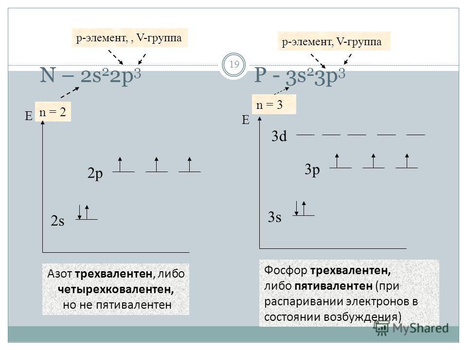 N – 2s 2 2p 3 P - 3s 2 3p 3 19 p-элемент,, V-группа n = 2 2s2s 2p2p 3s 3p Азот трехвалентен, либо четырехковалентен, но не пятивалентен Фосфор трехвалентен, либо пятивалентен (при распаривании электронов в состоянии возбуждения) 3d n = 3 p-элемент, V