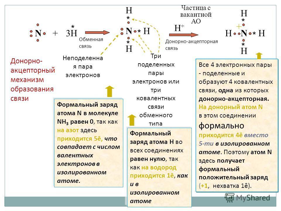 28 H Неподеленна я пара электронов Три поделенных пары электронов или три ковалентных связи обменного типа Частица с вакантной АО Все 4 электронных пары - поделенные и образуют 4 ковалентных связи, одна из которых донорно-акцепторная. На донорный ато