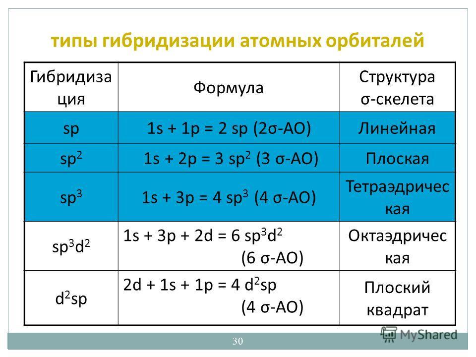 30 типы гибридизации атомных орбиталей Гибридиза ция Формула Структура σ-скелета sp1s + 1p = 2 sp (2σ-AO)Линейная sp 2 1s + 2p = 3 sp 2 (3 σ-AO)Плоская sp 3 1s + 3p = 4 sp 3 (4 σ-AO) Тетраэдричес кая sp 3 d 2 1s + 3p + 2d = 6 sp 3 d 2 (6 σ-AO) Октаэд