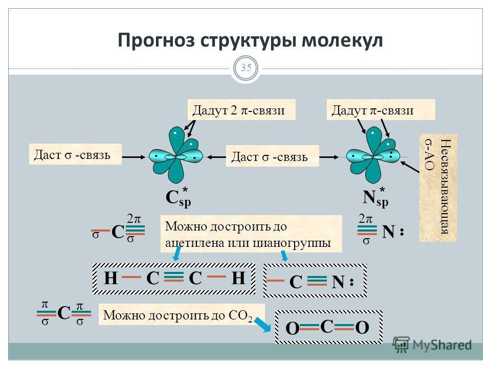 Прогноз структуры молекул 35 · · · · C sp Дадут 2 π-связи Даст σ -связь Можно достроить до ацетилена или цианогруппы C 2π2π σ σ Дадут π-связи · · · · N sp Несвязывающая σ-АО σ N 2π2π C σσ π π CCНН CN Можно достроить до СО 2 C О О