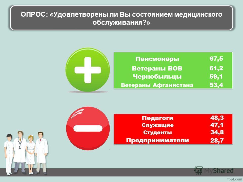 ОПРОС: «Удовлетворены ли Вы состоянием медицинского обслуживания?»