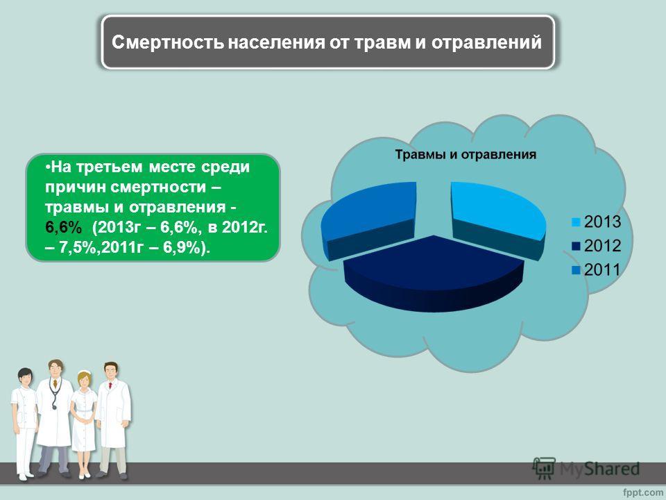 Смертность населения от травм и отравлений На третьем месте среди причин смертности – травмы и отравления - 6,6% (2013 г – 6,6%, в 2012 г. – 7,5%,2011 г – 6,9%).