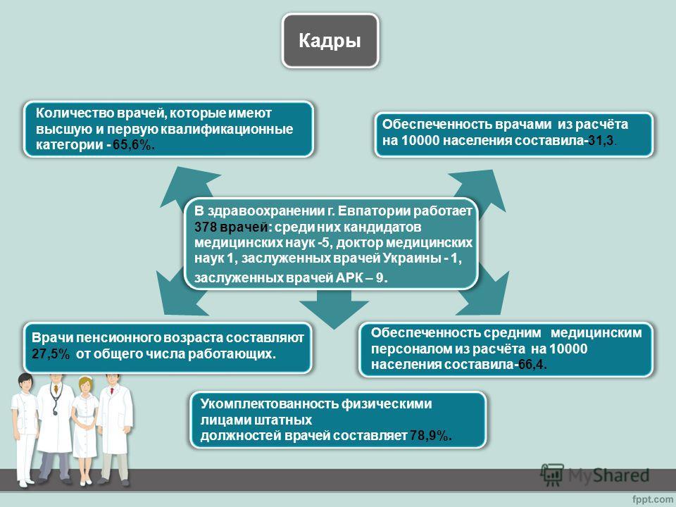 Кадры В здравоохранении г. Евпатории работает 378 врачей: среди них кандидатов медицинских наук -5, доктор медицинских наук 1, заслуженных врачей Украины - 1, заслуженных врачей АРК – 9. Количество врачей, которые имеют высшую и первую квалификационн