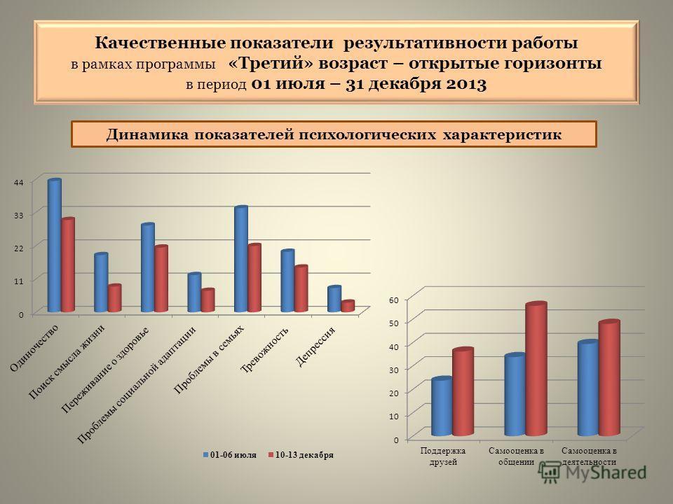 Динамика показателей психологических характеристик Качественные показатели результативности работы в рамках программы «Третий» возраст – открытые горизонты в период 01 июля – 31 декабря 2013
