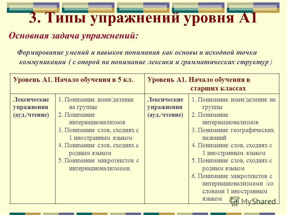 3. Типы упражнений уровня А1 Основная задача упражнений: Формирование умений и навыков понимания как основы и исходной точки коммуникации ( с опорой на понимание лексики и грамматических структур ) Уровень А1. Начало обучения в 5 кл.Уровень А1. Начал
