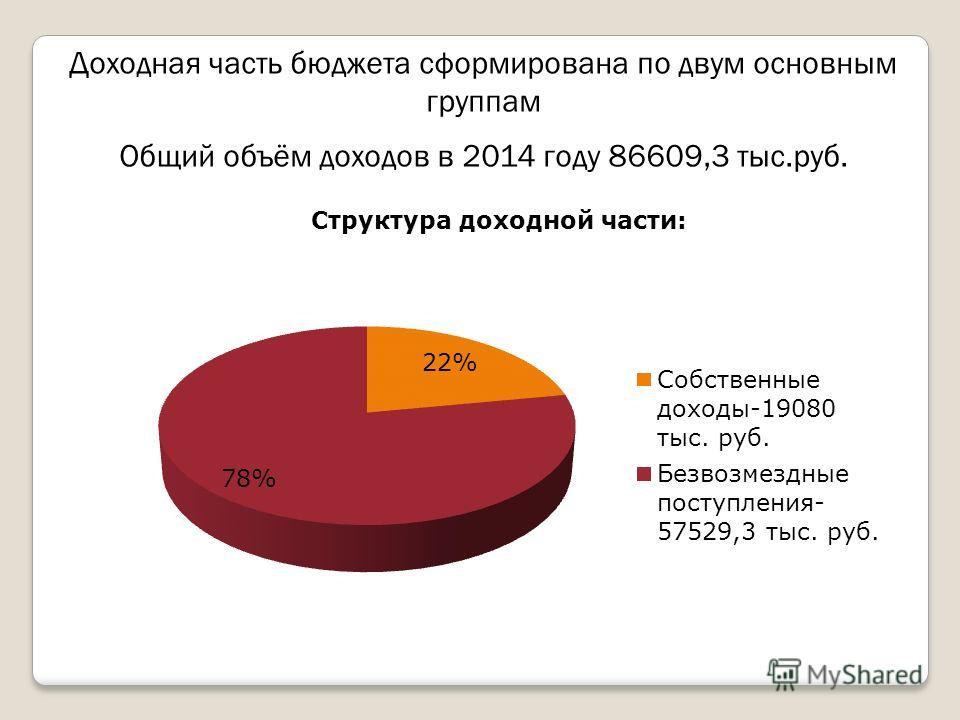 Доходная часть бюджета сформирована по двум основным группам Общий объём доходов в 2014 году 86609,3 тыс.руб.