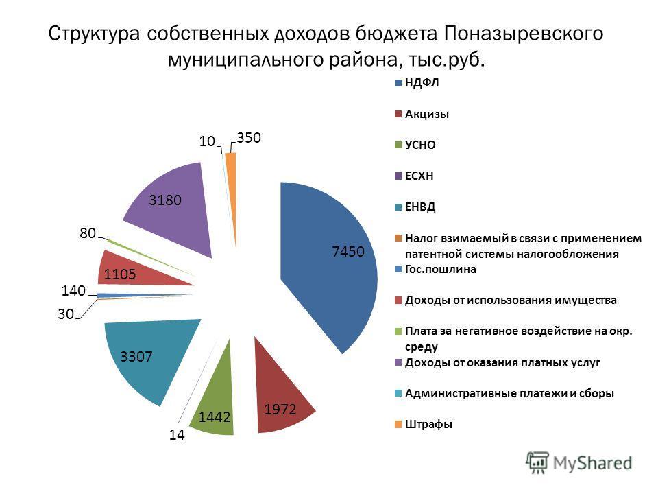 Структура собственных доходов бюджета Поназыревского муниципального района, тыс.руб.