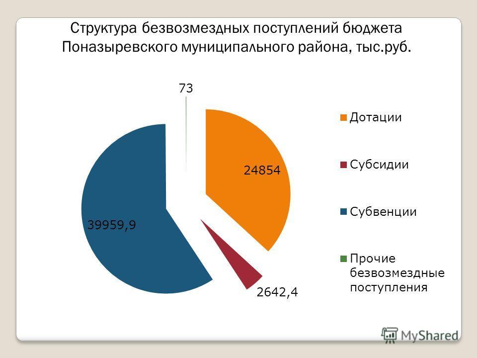 Структура безвозмездных поступлений бюджета Поназыревского муниципального района, тыс.руб.