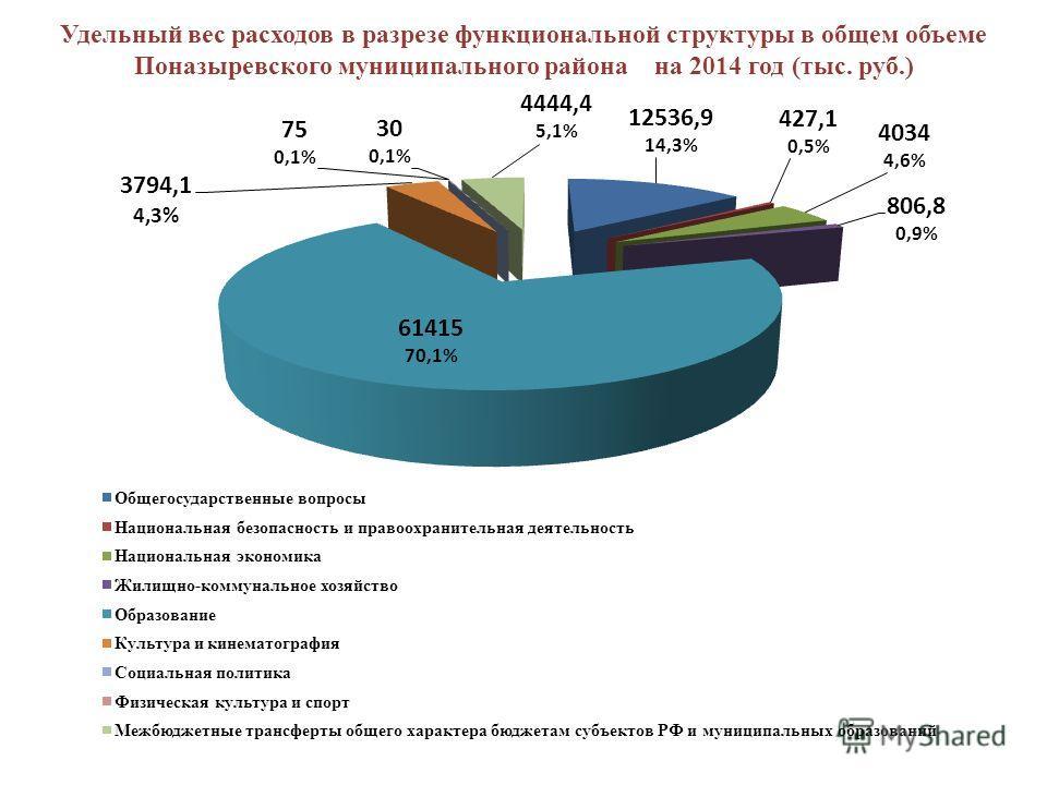 Удельный вес расходов в разрезе функциональной структуры в общем объеме Поназыревского муниципального района на 2014 год (тыс. руб.)