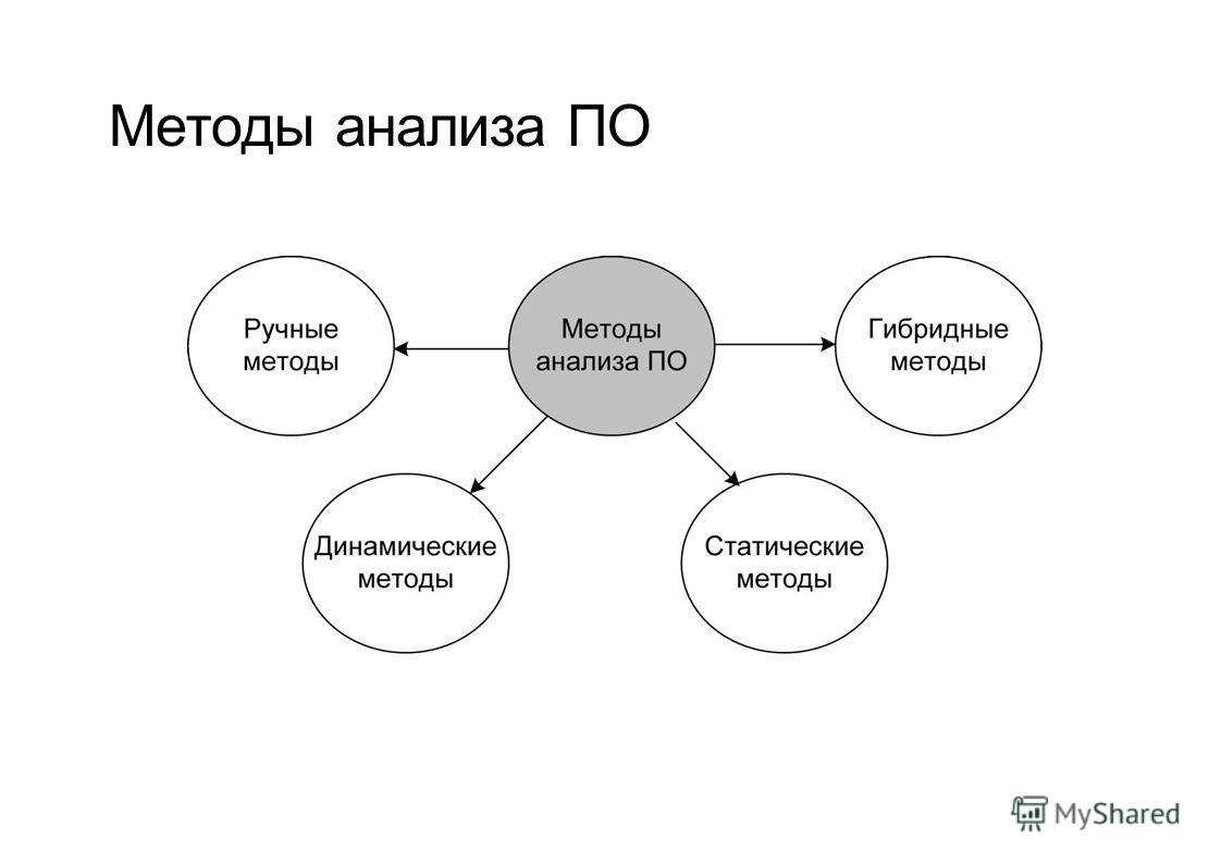 Методы анализа ПО