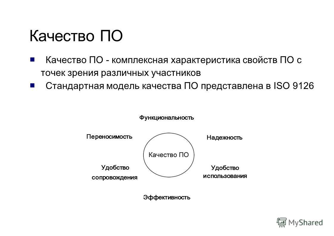 Качество ПО Качество ПО - комплексная характеристика свойств ПО с точек зрения различных участников Стандартная модель качества ПО представлена в ISO 9126 Функциональность Надежность Удобство использования Эффективность Переносимость Удобство сопрово