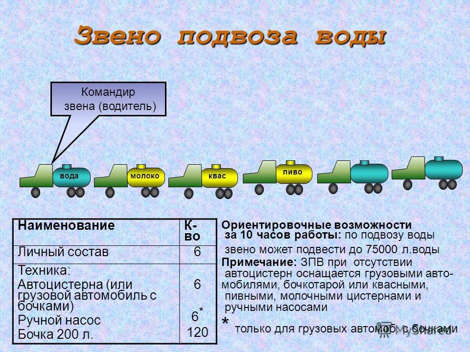Звено подвоза воды Командир звена (водитель) Наименование К- во Личный состав 6 Техника: Автоцистерна (или грузовой автомобиль с бочками) Ручной насос Бочка 200 л. 6 6 * 120 Ориентировочные возможности за 10 часов работы: по подвозу воды звено может