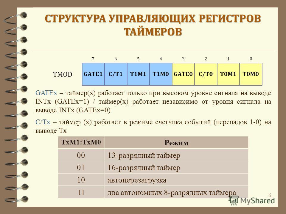 6 СТРУКТУРА УПРАВЛЯЮЩИХ РЕГИСТРОВ ТАЙМЕРОВ GATEx – таймер(х) работает только при высоком уровне сигнала на выводе INTx (GATEx=1) / таймер(х) работает независимо от уровня сигнала на выводе INTx (GATEx=0) С/Tx – таймер (х) работает в режиме счетчика с