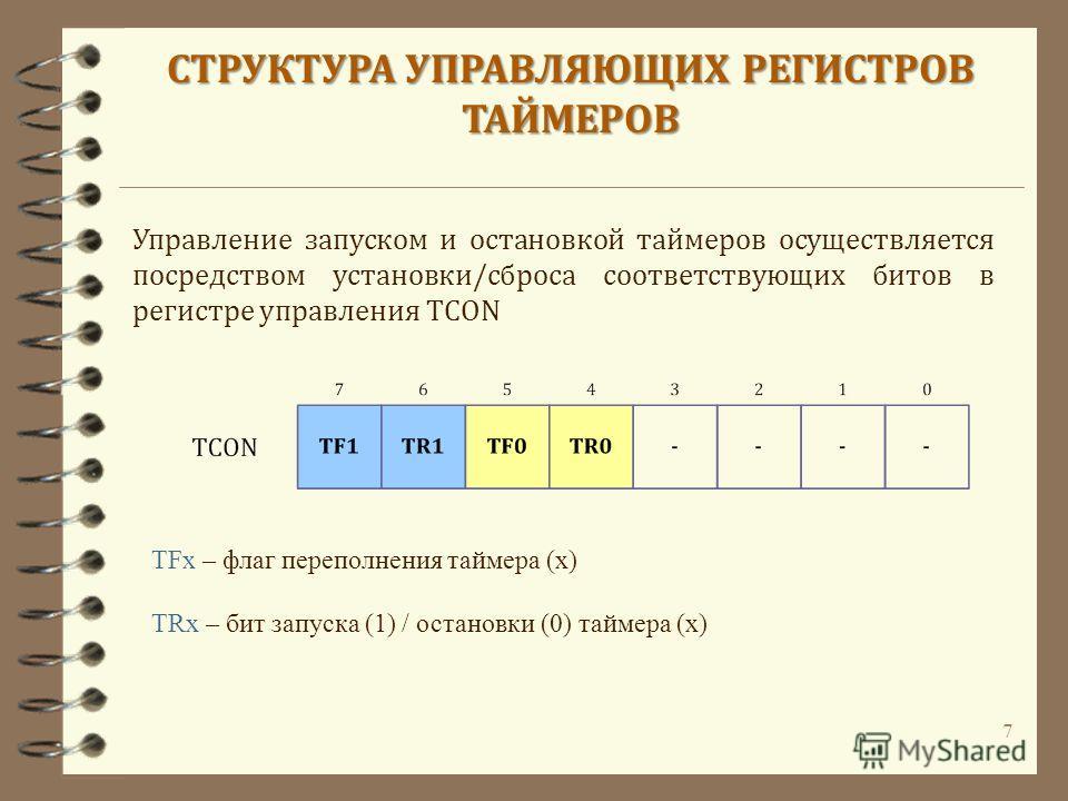 7 TFx – флаг переполнения таймера (х) Управление запуском и остановкой таймеров осуществляется посредством установки/сброса соответствующих битов в регистре управления TCON СТРУКТУРА УПРАВЛЯЮЩИХ РЕГИСТРОВ ТАЙМЕРОВ TRx – бит запуска (1) / остановки (0