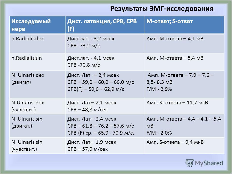 Результаты ЭМГ-исследования Исследуемый нерв Дист. латенция, СРВ, СРВ (F) М-ответ; S-ответ n.Radialis dex Дист.лат. - 3,2 мсек СРВ- 73,2 м/с Амп. М-ответа – 4,1 мВ n.Radialis sin Дист.лат. - 4,1 мсек СРВ -70,8 м/с Амп. М-ответа – 5,4 мВ N. Ulnaris de