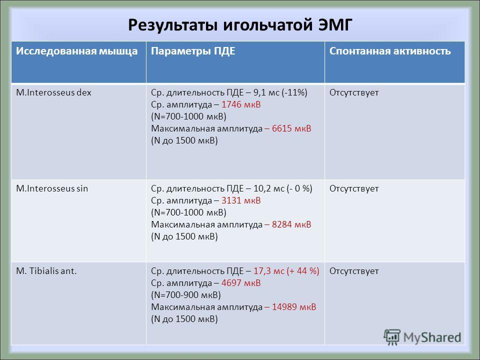 Результаты игольчатой ЭМГ Исследованная мышца Параметры ПДЕCпонтанная активность M.Interosseus dex Ср. длительность ПДЕ – 9,1 мс (-11%) Ср. амплитуда – 1746 мкВ (N=700-1000 мкВ) Максимальная амплитуда – 6615 мкВ (N до 1500 мкВ) Отсутствует M.Inteross