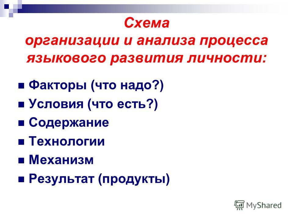 Схема организации и анализа процесса языкового развития личности: Факторы (что надо?) Условия (что есть?) Содержание Технологии Механизм Результат (продукты)