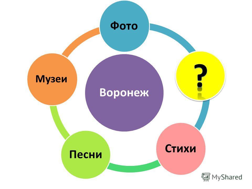Воронеж Фото Стихи Песни Музеи