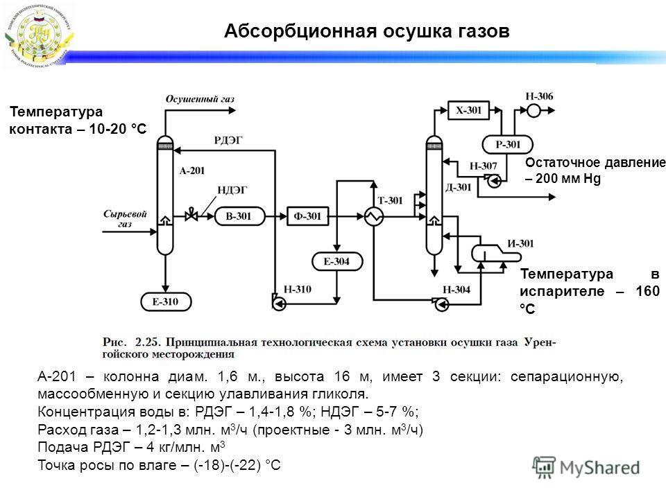 Абсорбционная осушка газов А-201 – колонна диам. 1,6 м., высота 16 м, имеет 3 секции: сепарационную, массообменную и секцию улавливания гликоля. Концентрация воды в: РДЭГ – 1,4-1,8 %; НДЭГ – 5-7 %; Расход газа – 1,2-1,3 млн. м 3 /ч (проектные - 3 млн