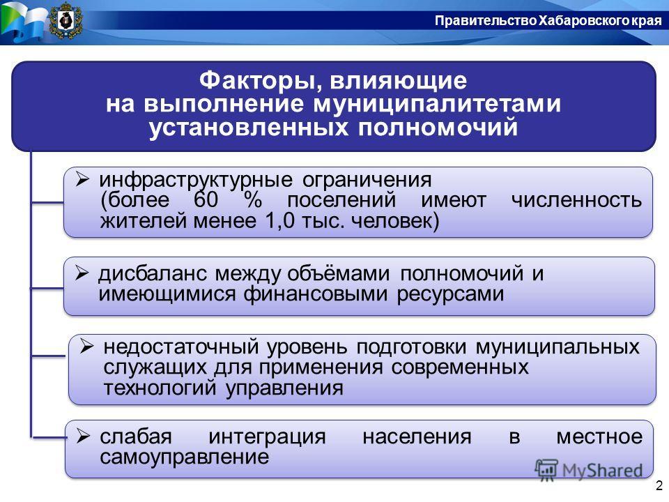 Правительство Хабаровского края 2 Факторы, влияющие на выполнение муниципалитетами установленных полномочий инфраструктурные ограничения (более 60 % поселений имеют численность жителей менее 1,0 тыс. человек) инфраструктурные ограничения (более 60 %