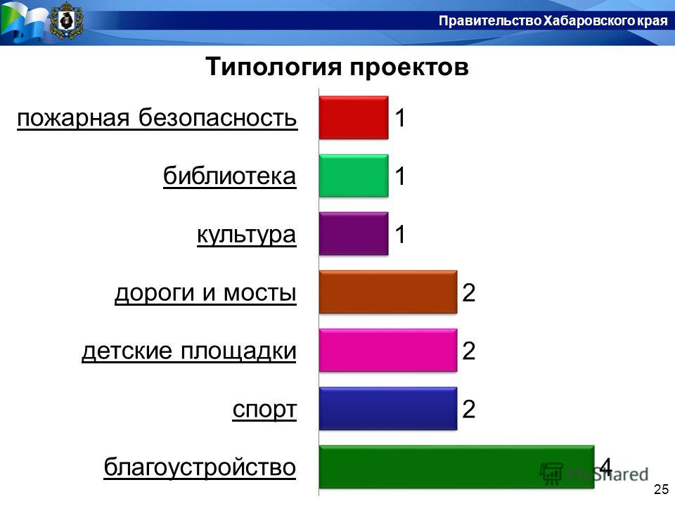 Правительство Хабаровского края 25 Правительство Хабаровского края Типология проектов