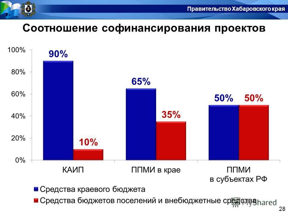 Правительство Хабаровского края 28 Правительство Хабаровского края Соотношение софинансирования проектов