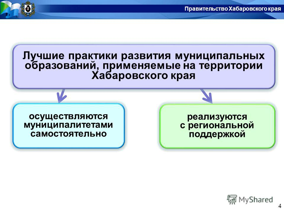 Правительство Хабаровского края 4 Лучшие практики развития муниципальных образований, применяемые на территории Хабаровского края осуществляются муниципалитетами самостоятельно реализуются с региональной поддержкой