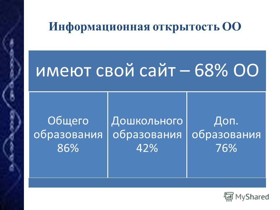 Информационная открытость ОО имеют свой сайт – 68% ОО Общего образования 86% Дошкольног о образования 42% Доп. образования 76%