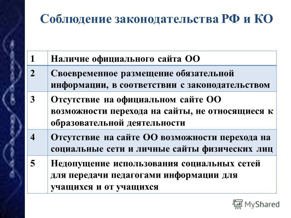 Соблюдение законодательства РФ и КО 1Наличие официального сайта ОО 2Своевременное размещение обязательной информации, в соответствии с законодательством 3Отсутствие на официальном сайте ОО возможности перехода на сайты, не относящиеся к образовательн