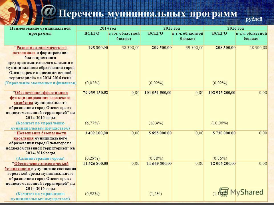 рублей Наименование муниципальной программы 2014 год 2015 год 2016 год ВСЕГОв т.ч. областной бюджет ВСЕГОв т.ч. областной бюджет ВСЕГОв т.ч. областной бюджет