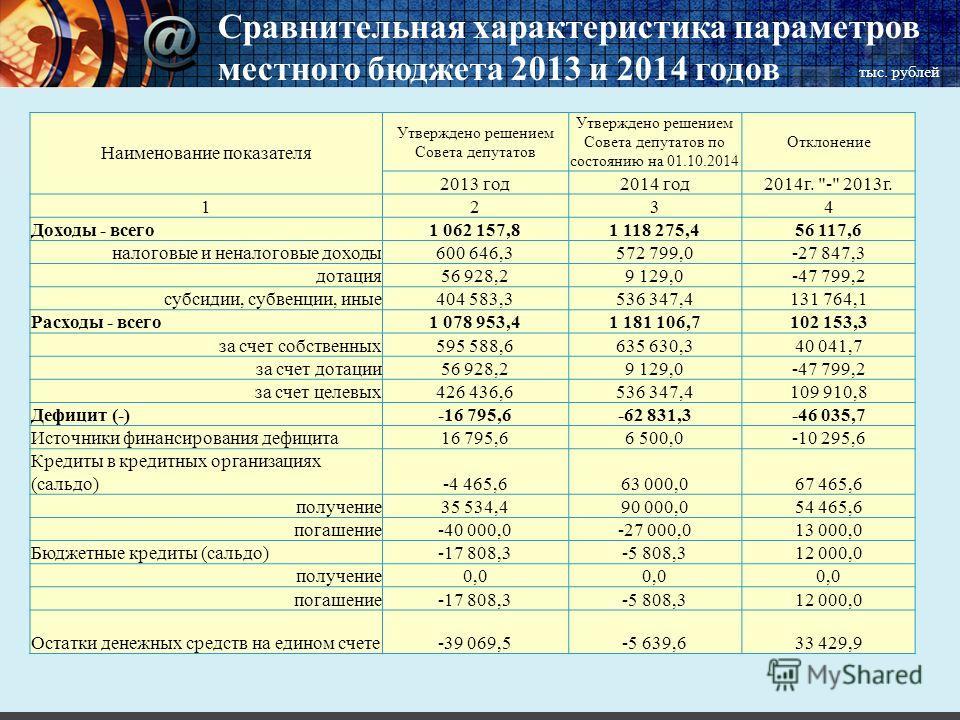 Сравнительная характеристика параметров местного бюджета 2013 и 2014 годов тыс. рублей Наименование показателя Утверждено решением Совета депутатов Утверждено решением Совета депутатов по состоянию на 01.10.2014 Отклонение 2013 год 2014 год 2014 г.