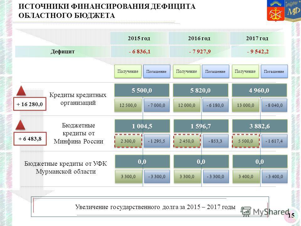 15 ИСТОЧНИКИ ФИНАНСИРОВАНИЯ ДЕФИЦИТА ОБЛАСТНОГО БЮДЖЕТА Дефицит- 6 836,1- 7 927,9- 9 542,2 2015 год 2016 год 2017 год 12 500,0 - 7 000,0 2 300,0 - 1 295,5 3 300,0 - 3 300,0 Кредиты кредитных организаций Бюджетные кредиты от Минфина России Бюджетные к
