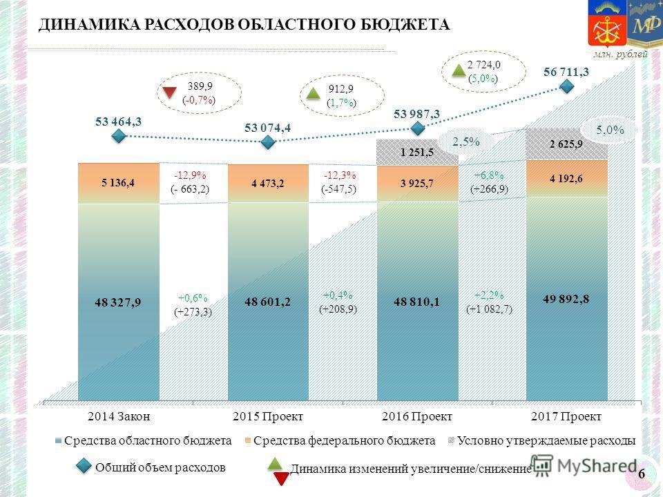 6 ДИНАМИКА РАСХОДОВ ОБЛАСТНОГО БЮДЖЕТА млн. рублей Общий объем расходов Динамика изменений увеличение/снижение 2 724,0 (5,0%) 912,9 (1,7%) -12,9% (- 663,2) +0,6% (+273,3) +6,8% (+266,9) -12,3% (-547,5) +0,4% (+208,9) +2,2% (+1 082,7) 2,5% 5,0% 389,9