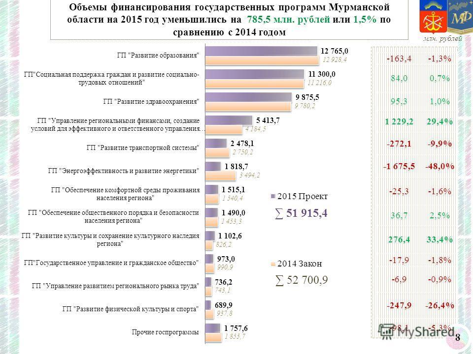 8 Объемы финансирования государственных программ Мурманской области на 2015 год уменьшились на 785,5 млн. рублей или 1,5% по сравнению с 2014 годом млн. рублей -163,4-1,3% 84,00,7% 95,31,0% 1 229,229,4% -272,1-9,9% -1 675,5-48,0% -25,3-1,6% 36,72,5%