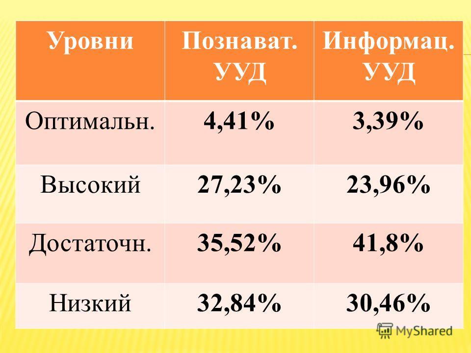 Уровни Познават. УУД Информац. УУД Оптимальн.4,41%3,39% Высокий 27,23%23,96% Достаточн.35,52%41,8% Низкий 32,84%30,46%