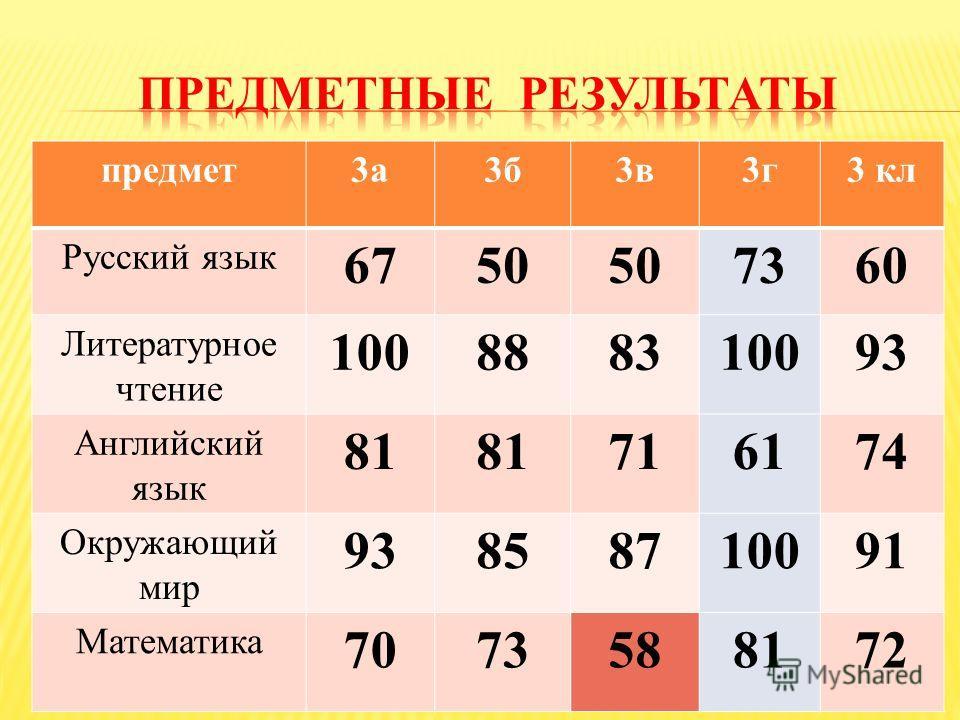 предмет 3 а 3 б 3 в 3 г 3 кл Русский язык 6750 7360 Литературное чтение 100888310093 Английский язык 81 716174 Окружающий мир 93858710091 Математика 7073588172