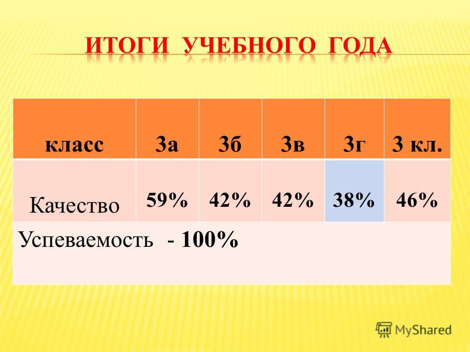 класс 3 а 3 б 3 в 3 г 3 кл. Качество 59%42% 38%46% Успеваемость - 100%